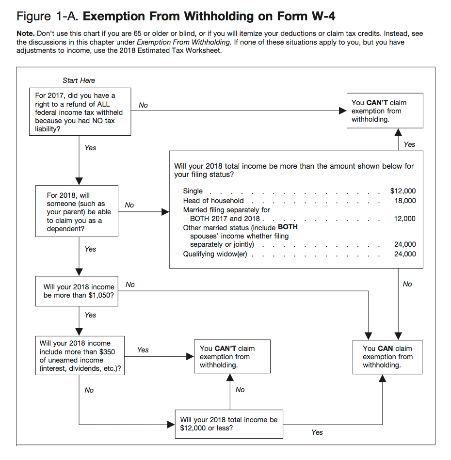 2019 W4 Form: How To Fill It Out And What You Need To Know - Free Printable W 4 Form