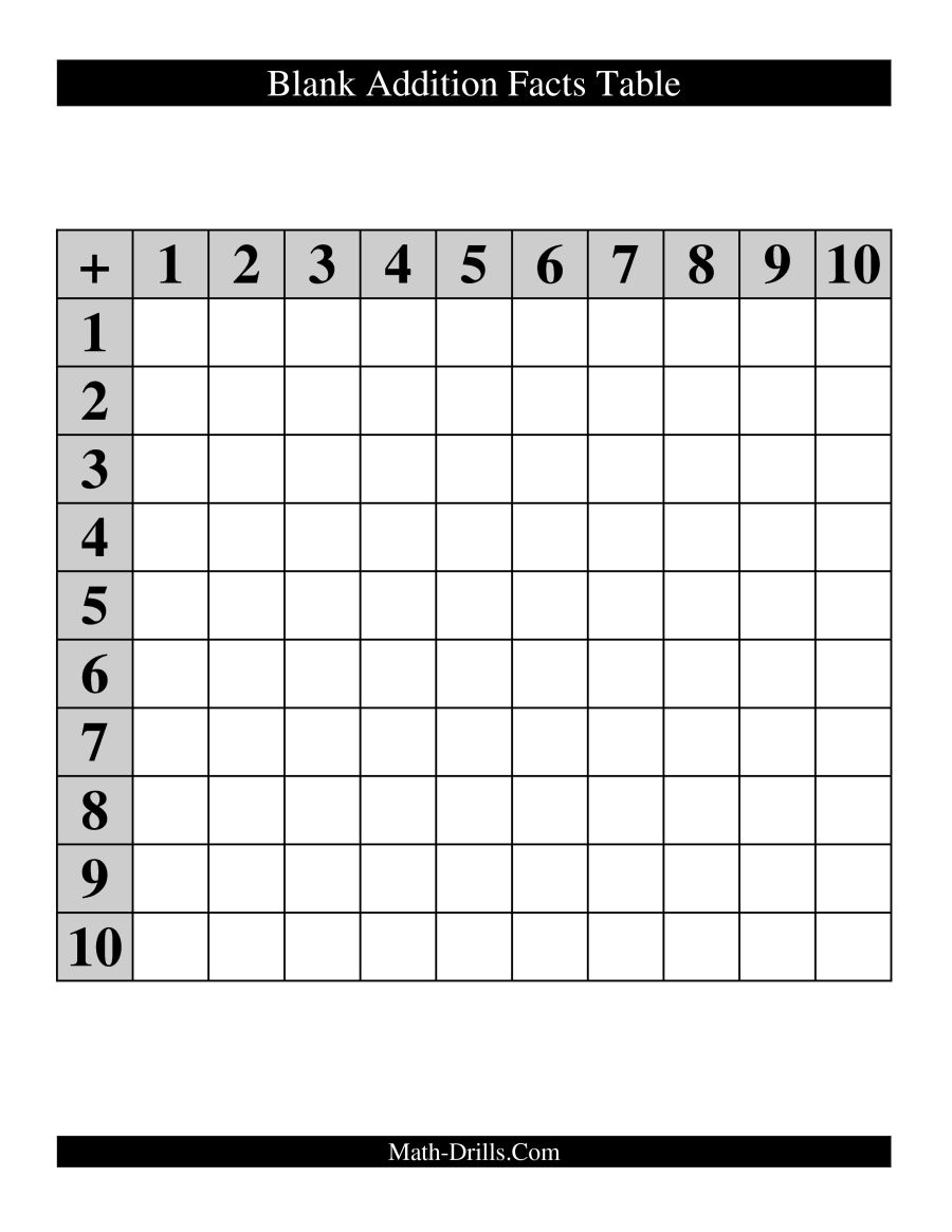 Blank Addition Table - 10.5.kaartenstemp.nl • - Free Printable Addition Chart