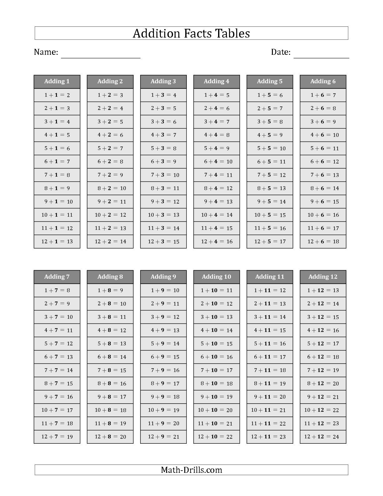 Blank Addition Tables 1 12 - 13.10.hus-Noorderpad.de • - Free Printable Addition Chart