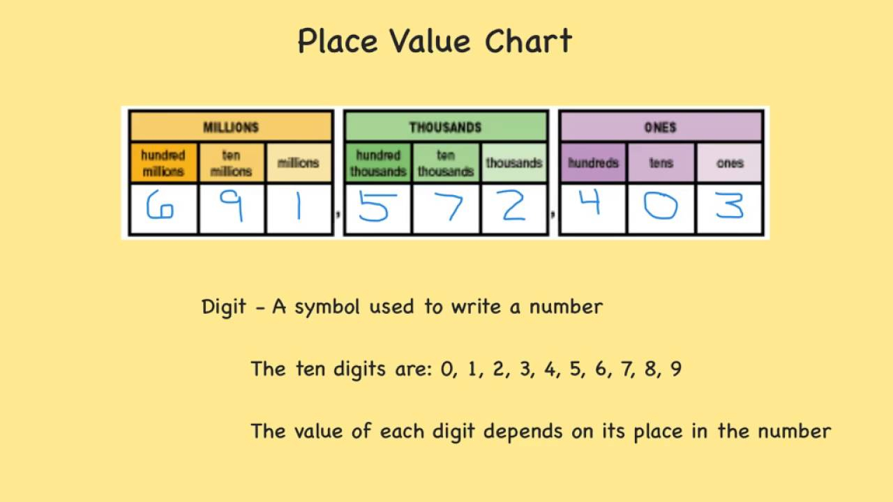 Digit, Place, Value, And Period (To Millions) - Youtube - Free Printable Place Value Chart In Spanish