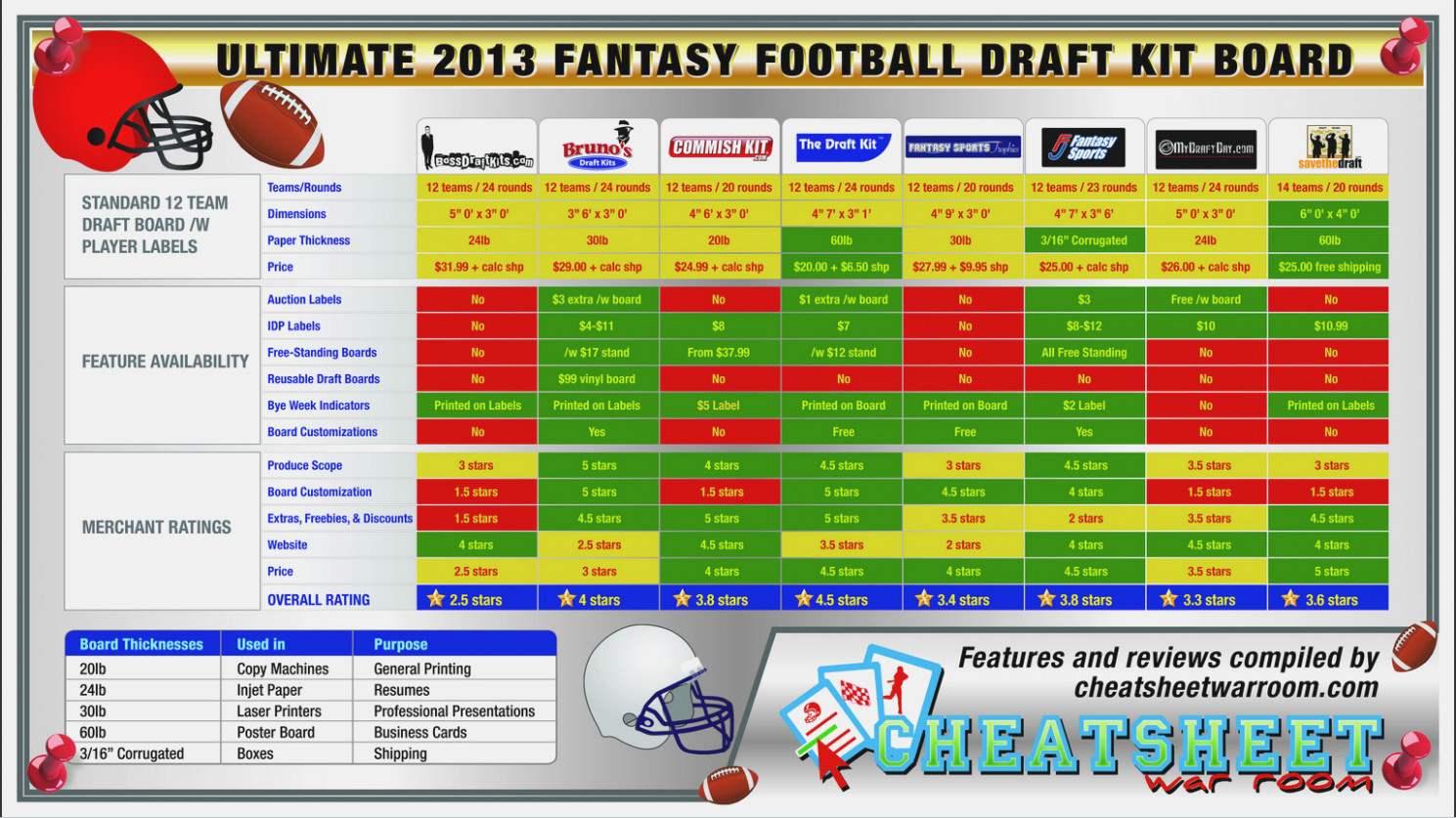 Eliminate Your Fears And Doubts   Label Design Inspiration - Free Fantasy Football Draft Kit Printable