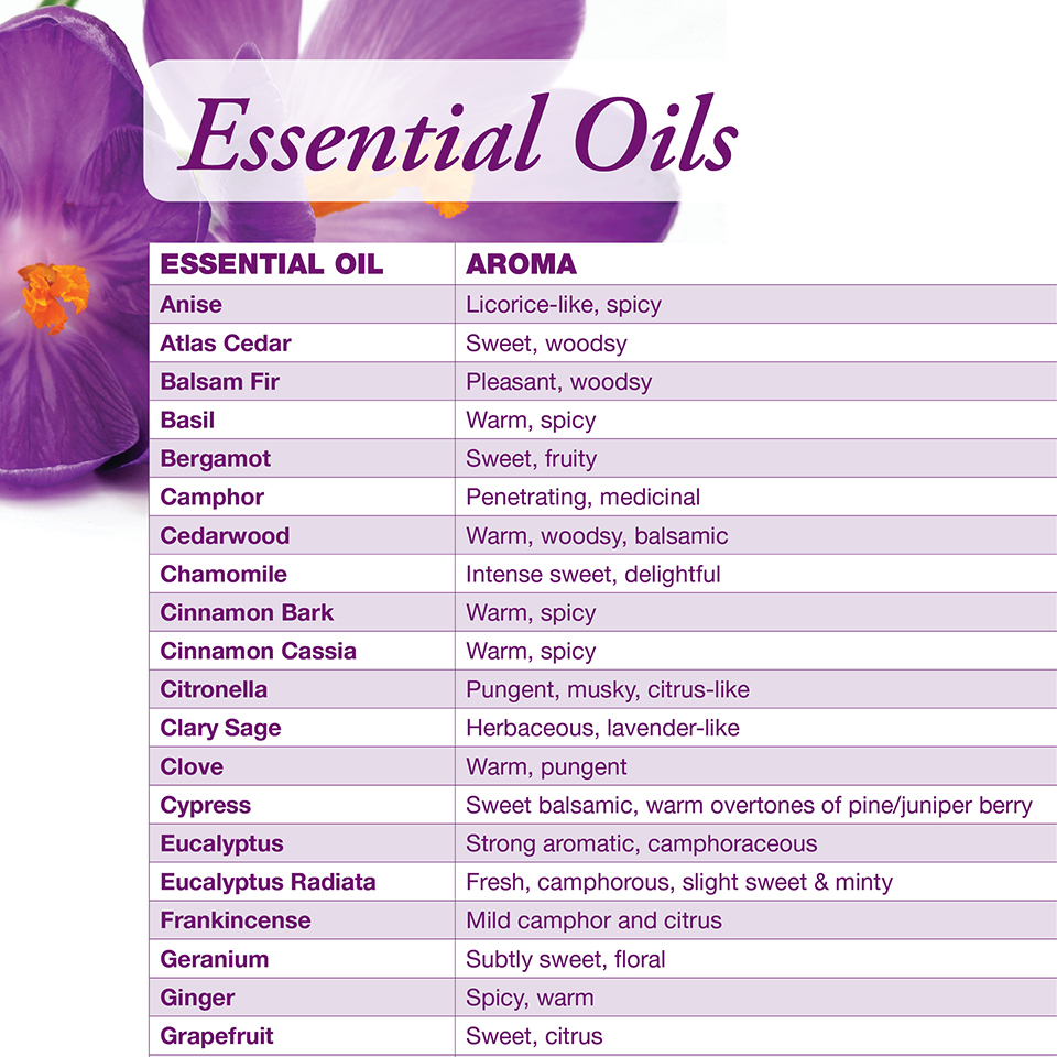 Essential Oil Chart | Now Foods - Free Printable Aromatherapy Charts