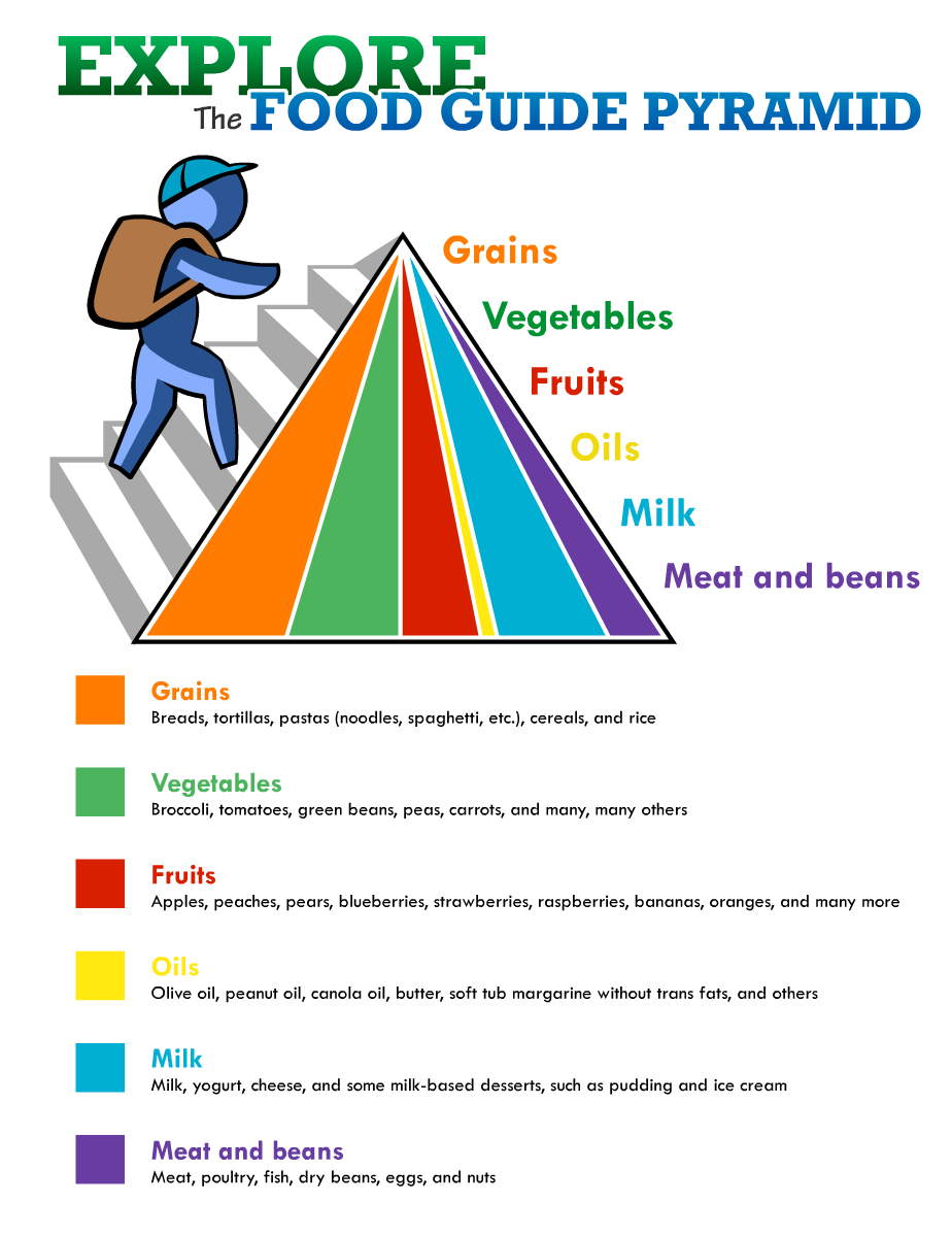 Food Guide Pyramid (Printable) - Free Printable Food Pyramid