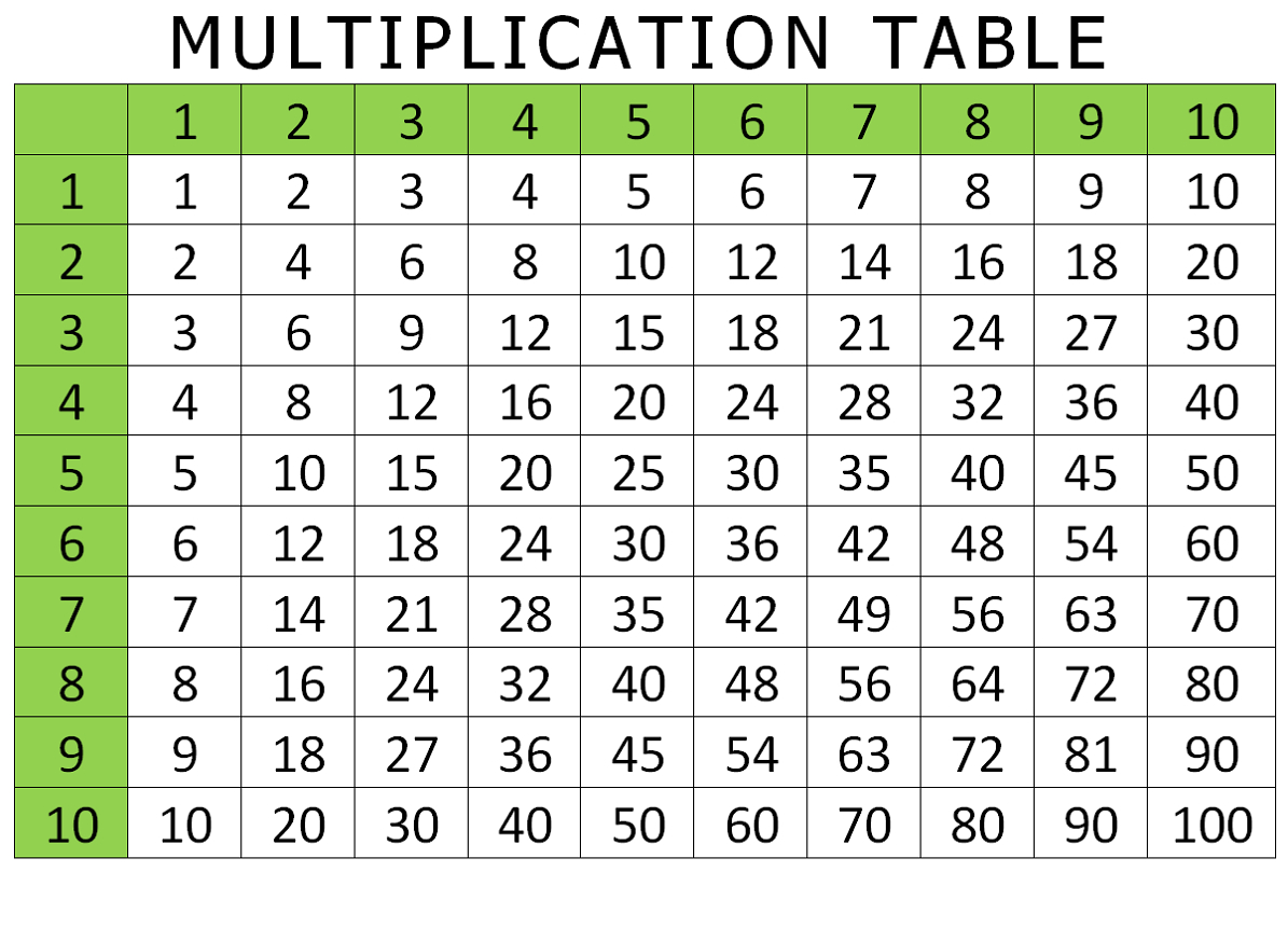 Free Png Multiplication Transparent Multiplication Images. | Pluspng - Free Printable Multiplication Table