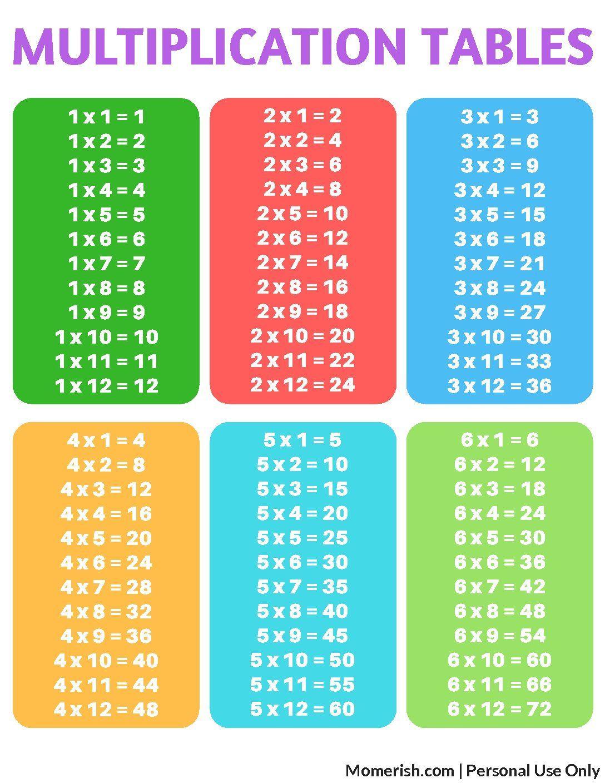Free Printable Multiplication Tables | 3Rd Grade | Pinterest | Times - Free Printable Multiplication Table