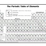 Free Printable Periodic Table Of The Elements – Jowo   Free Printable Periodic Table Of Elements