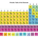 Free Printable Periodic Tables (Pdf)   Free Printable Periodic Table Of Elements