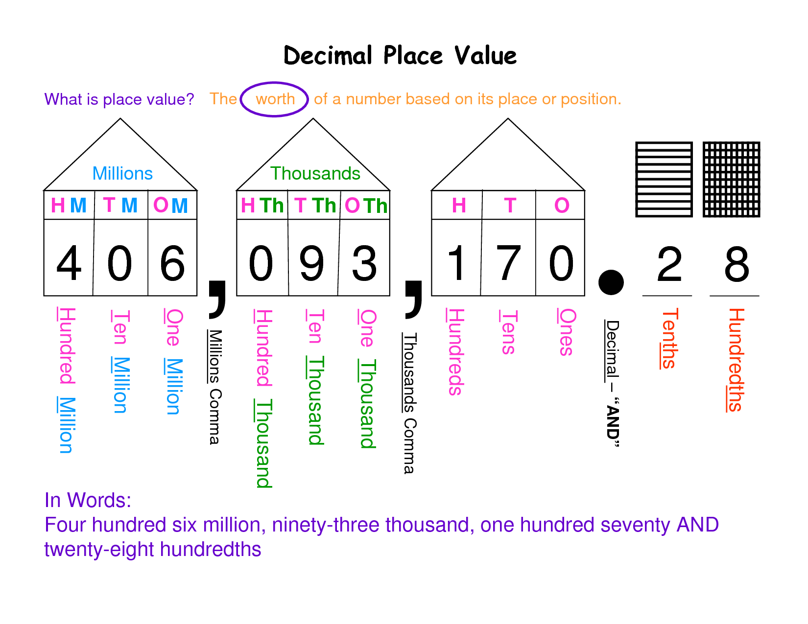 graphic relating to Free Printable Place Value Chart named Totally free Worksheets Library Down load And Print Upon Decimal Area