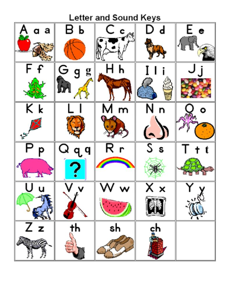 graphic relating to Free Printable Alphabet Chart known as Impression Final result For Alphabet Chart Youngsters Abc Chart, Alphabet