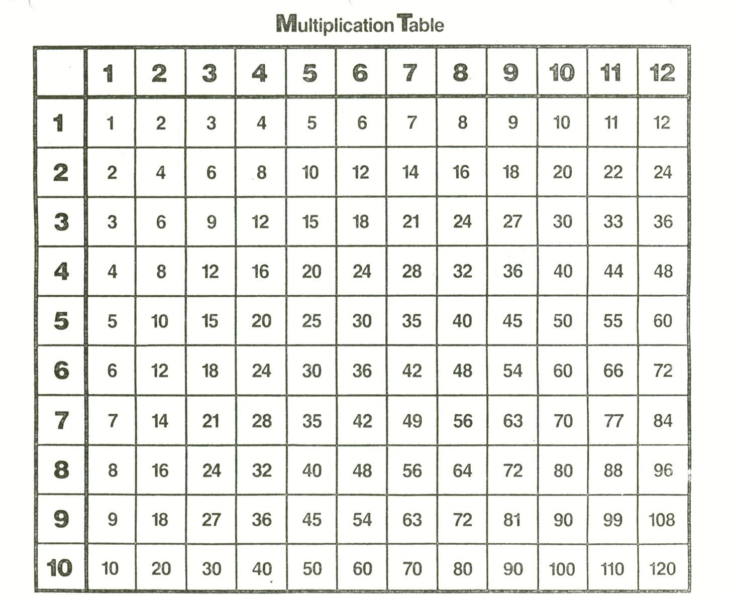Lovely Printable Multiplication Table 1-12 | Fun Worksheet - Free Printable Blank Multiplication Table 1 12