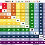 Multiplication Chart 1 12 Printable | Math | Multiplication Chart   Free Printable Multiplication Chart