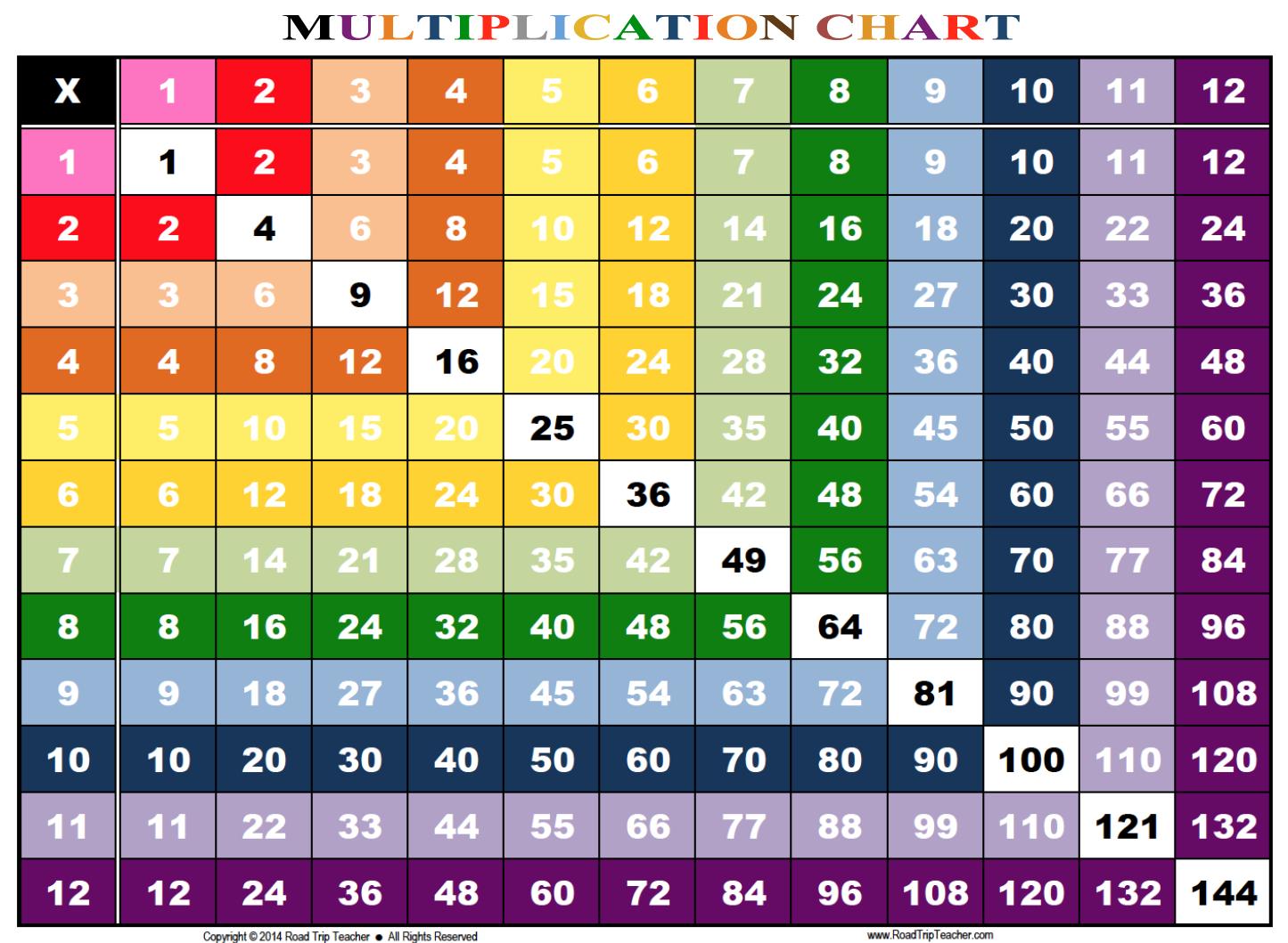 Multiplication Chart 1 12 Printable | Math | Multiplication Chart - Free Printable Multiplication Chart