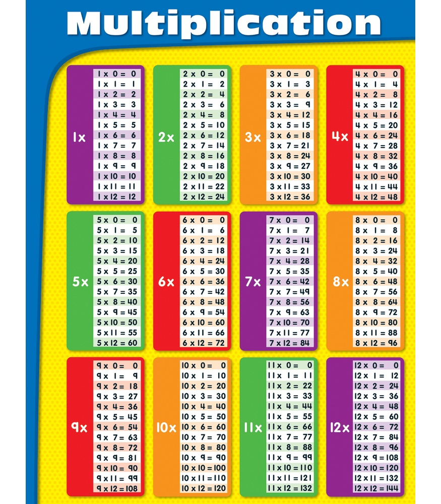 Multiplication Chart Printable Print Or Download Using Your Browser - Free Printable Multiplication Chart 100X100