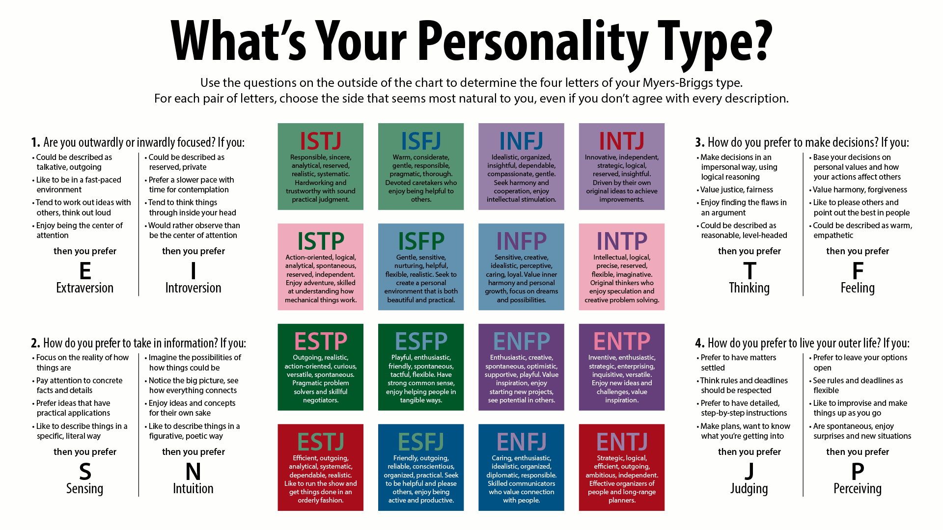 Myers Briggs Personality Type Test | Take The Mbti Test - Free Printable Personality Test