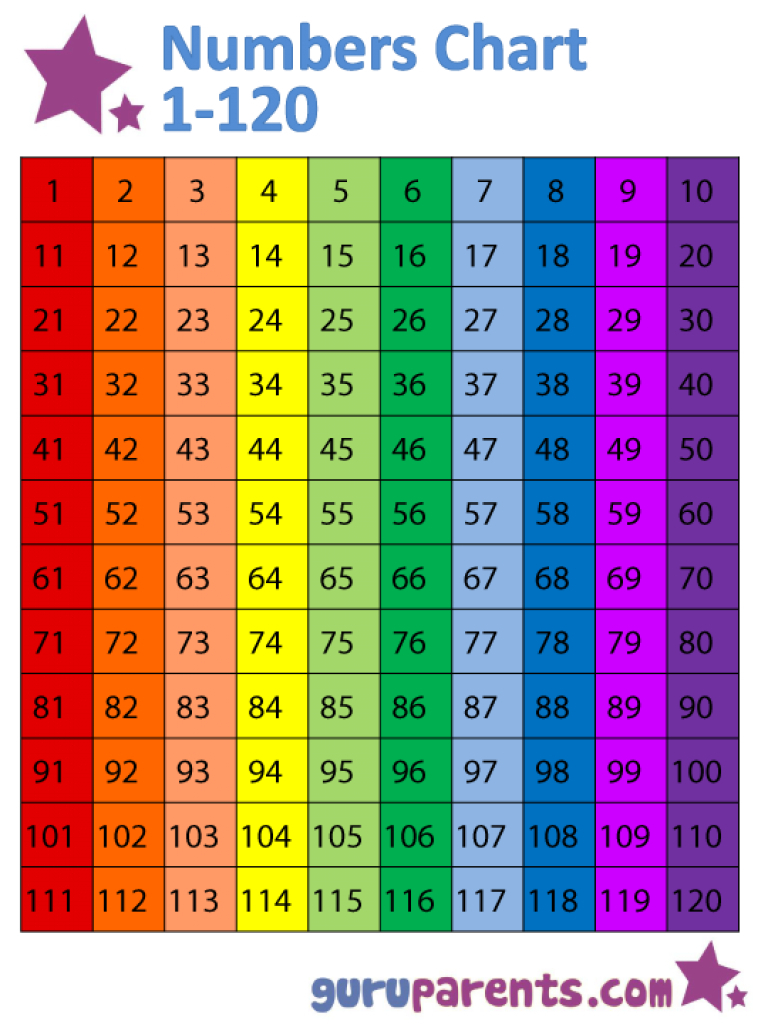 Numbers Chart 1-120 | Guruparents With Regard To Free Printable - Free Printable Hundreds Chart To 120