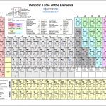Printable Periodic Table Of Elements   Chart And Data   Free Printable Periodic Table Of Elements