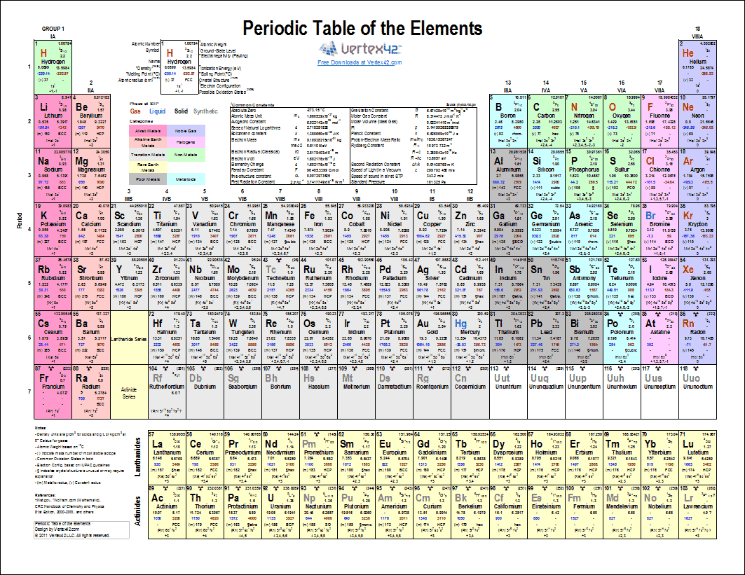 Printable Periodic Table Of Elements - Chart And Data - Free Printable Periodic Table Of Elements