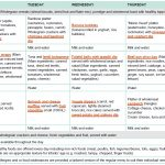 Sample Two Week Menu For Long Day Care | Healthy Eating Advisory Service   Free Printable Daycare Menus