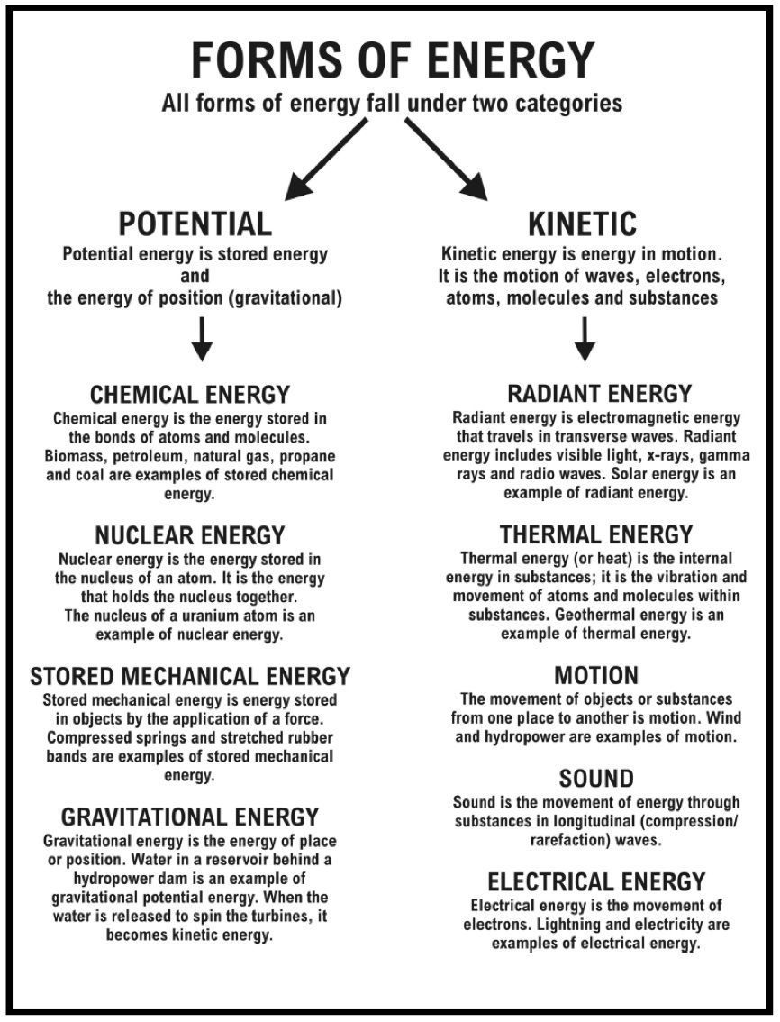 Sound Energy Worksheets   Energy Resources Worksheet - Types Of - Free Printable Worksheets On Potential And Kinetic Energy