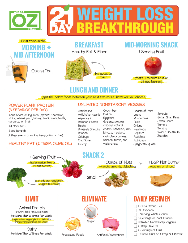 The 21-Day Weight Loss Breakthrough Diet: Print The Plan | The Dr - Free Printable Meal Plans For Weight Loss