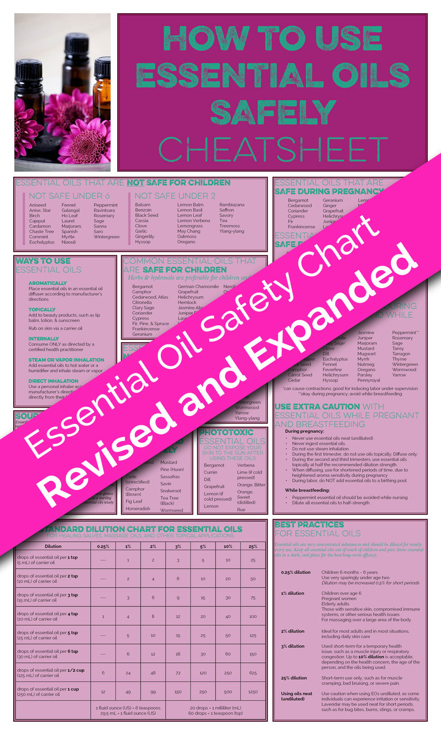 The Printable Guide On How To Use Essential Oils Safely - Free Printable Aromatherapy Charts