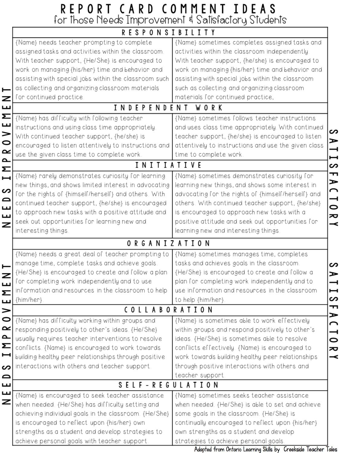 Tips For Not Letting Report Cards Get You Down | Assessment - Free Printable Report Card Comments